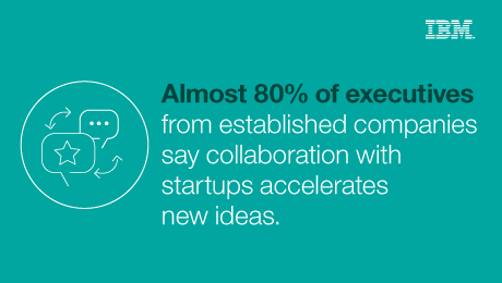 Almost 80% of executives from established companies say collaboration with startups accelerates new ideas.