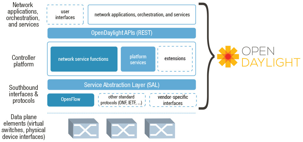 OPEN DAYLIGHT. Network applications, orchestration, and services. Controller platform. Southbound interfaces & protocols. Data plane elements (virtual switches, physical device intercaces).