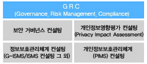 GRC(Governance,Risk Management,Compliance),보안 거버넌스 컨설팅,개인정보영향평가 컨설팅(Privacy Impact Assessment),정보보호관리체계 컨설팅(G-ISMS / ISMS 컨설팅 그 외),개인정보관리체계(PIMS) 컨설팅