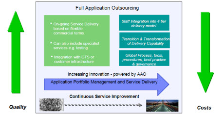 Full Application Outsourcing On-going Service Delivery based on flexible commercial terms Can also include specialist services e.g. testing  Integration with GTS or customer infrastructure   Staff Integration into 4 tier delivery model   Transition & Transformation of Delivery Capability  Global Process, tools, procedures, best practice & governance   Increasing Innovation - powered by AAO   Application Portfolio Management and Service Delivery   Continuous Service Improvement   Quality   Costs