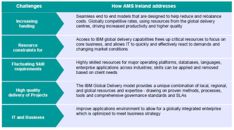 Challenges  How AMS Ireland addresses  Increasing funding challenges Seamless end to end models that are designed to help reduce and rebalance costs. Globally competitive rates, using resources from the global delivery centres, driving increased productivity and higher quality  Resource  constraints for business projects   Access to IBM global delivery capabilities frees up critical resources to focus on core business, and allows IT to quickly and effectively react to demands and changing market conditions  Fluctuating Skill requirements  Highly skilled resources for major operating platforms, databases, languages, enterprise applications across industries; skills can be applied and removed based on client needs  High quality delivery of Projects and Services  The IBM Global Delivery model provides a unique combination of local, regional, and global resources and expertise - drawing on proven methods, processes, tools and comprehensive governance standards and SLAs  IT and Business objectives not aligned Improve applications environment to allow for a globally integrated enterprise which is optimized to meet business strategy
