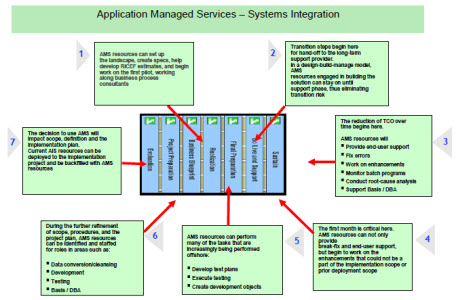 Application Managed Services – Systems Integration 1.AMS resources can set up the landscape, create specs, help develop RICEF estimates, and begin work on the first pilot, working along business process consultants  2.Transition steps begin here for hand-off to the long-term support provider. In a design-build-manage model, AMS resources engaged in building the solution can stay on until support phase, thus eliminating transition risk   3.The reduction of TCO over time begins here.AMS resources will   Provide end-user support   Fix errors  Work on enhancements  Monitor batch programs  Conduct root-cause analysis  Support Basis / DBA  4.The first month is critical here. AMS resources can not only provide break-fix and end-user support, but begin to work on the enhancements that could not be a part of the implementation scope or prior deployment scope  5.AMS resources can perform many of the tasks that are increasingly being performed offshore:Develop test plans  Execute testing  Create development objects 6.During the further refinement of scope, procedures, and the project plan, AMS resources can be identified and staffed for roles in areas such as:Data conversion/cleansing  Development Testing	 Basis / DBA 7.The decision to use AMS will Impact scope, definition and the mplementation plan.Current AIS resources can be deployed to the implementation project and be backfilled with AMS resources