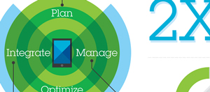 Plan Integrate Manage Optimize 2X