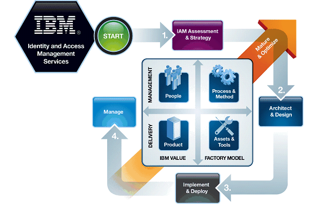 IBM identity and access management services