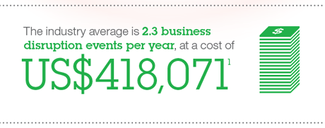 The industry average is 2.3 business disruption events per year, at a cost of US$418,071 (US)