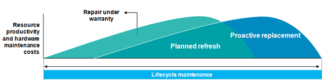IBM's lifecycle maintenance support can help you acquire new assets for aging equipment through your maintenance contract.