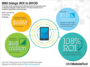 IBM brings ROI to BYOD