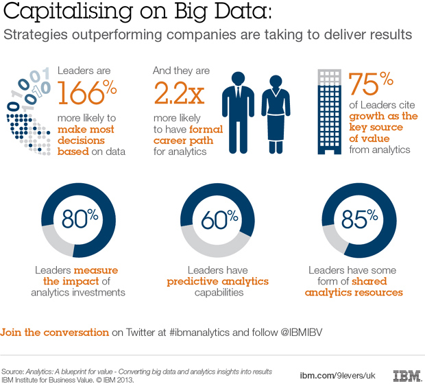 Capitalising on Big Data. Steps outperforming companies are taking to deliver results. Leaders are 166% more likely to make most decisions based on data. Abd they are 2.2x more likely to have formal career path for analytics. 75% of leaders cite growth as key source of value from analytics. 80%. Leaders measure the impact of analytics investments. 60%. Leaders have predictive analytics capabilities. 85%. Leaders have som form of shared analytics resources. Join the conversation on Twitter at #ibmanalytics and follow @IBMIBV. Source: Analytics: A blueprint for value - Converting big data and analytics insights into results. IBM Institute for Business Value. © IBM 2013. ibm.com/9levers/uk