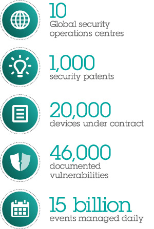 IBM security by the numbers: 10 Global Security Operations Centres, 15 billion events managed daily