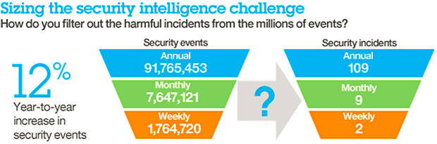Sizing the security intelligence challenge. How do you filter out the harmful incidents from the millions of events?