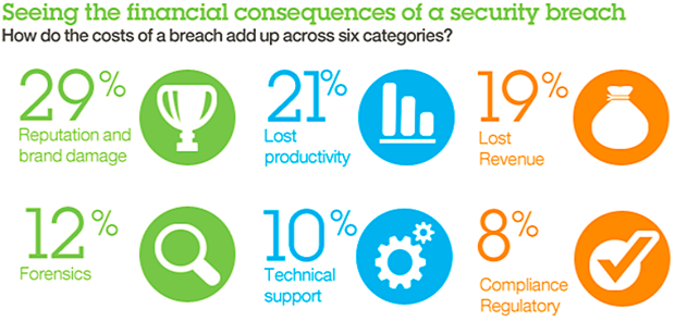 Seeing the financial consequences of a security breach. How do the costs of a breach add up across six categories?