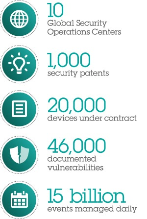 IBM security by the numbers: 10 Global Security Operations Centers, 15 billion events managed daily