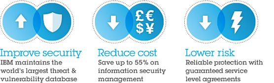 Improve security. IBM maintains the world's largest threat & vulnerability database. Reduce cost. Save up to 55% on information security management. Lower risk. Reliable protection with guaranteed service level agreements.