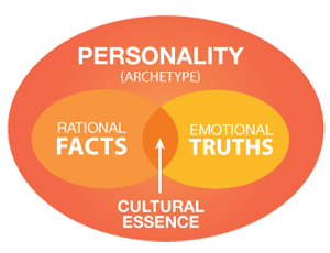 PERSONALITY (ARCHETYPE); RATIONAL FACTS; EMOTIONAL TRUTHS; CULTURAL ESSENCE
