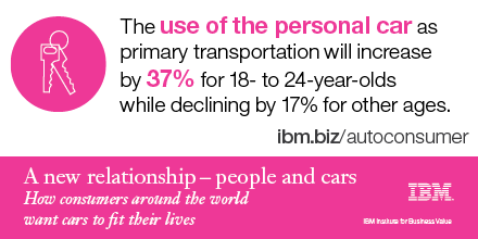 The use of the personal car as primary transportation will increase by 37% for 18- to 24-year-olds while declining by 17% for other ages.