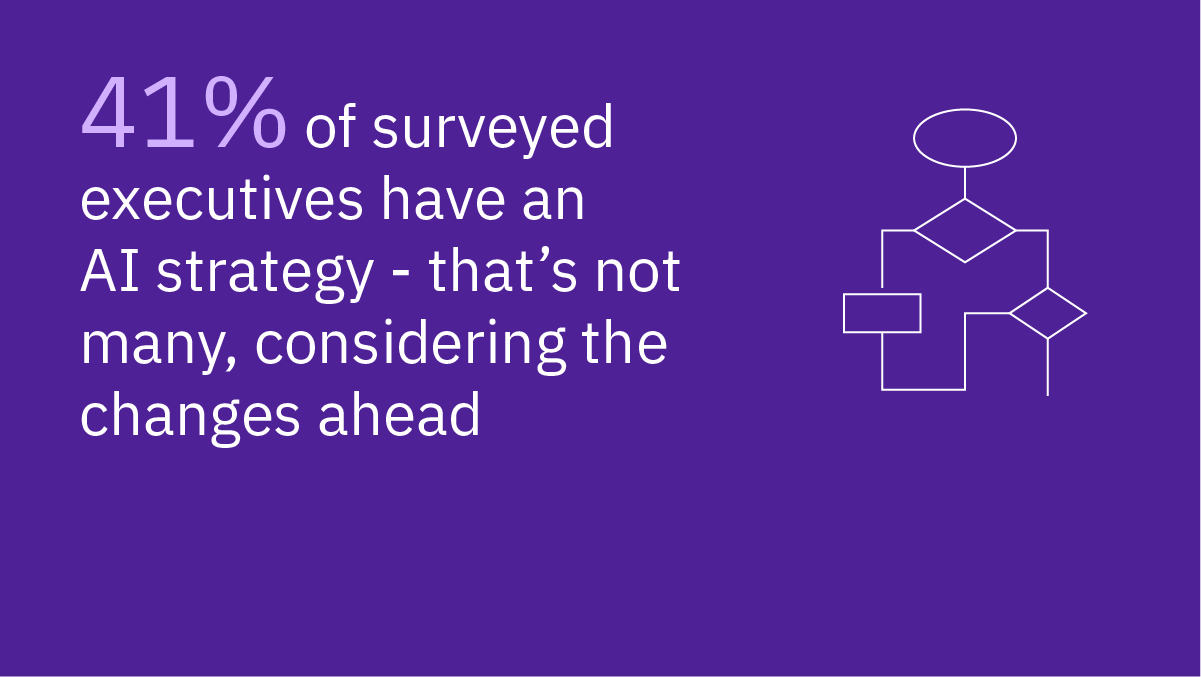 41% of surveyed executives have an AI strategy - that's not many, considering the changes ahead
