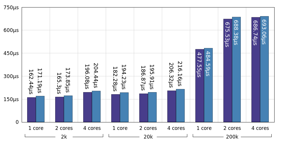 CPU Cost Per Message