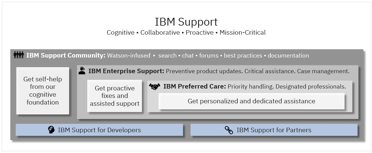 IBM Support Offering Framework