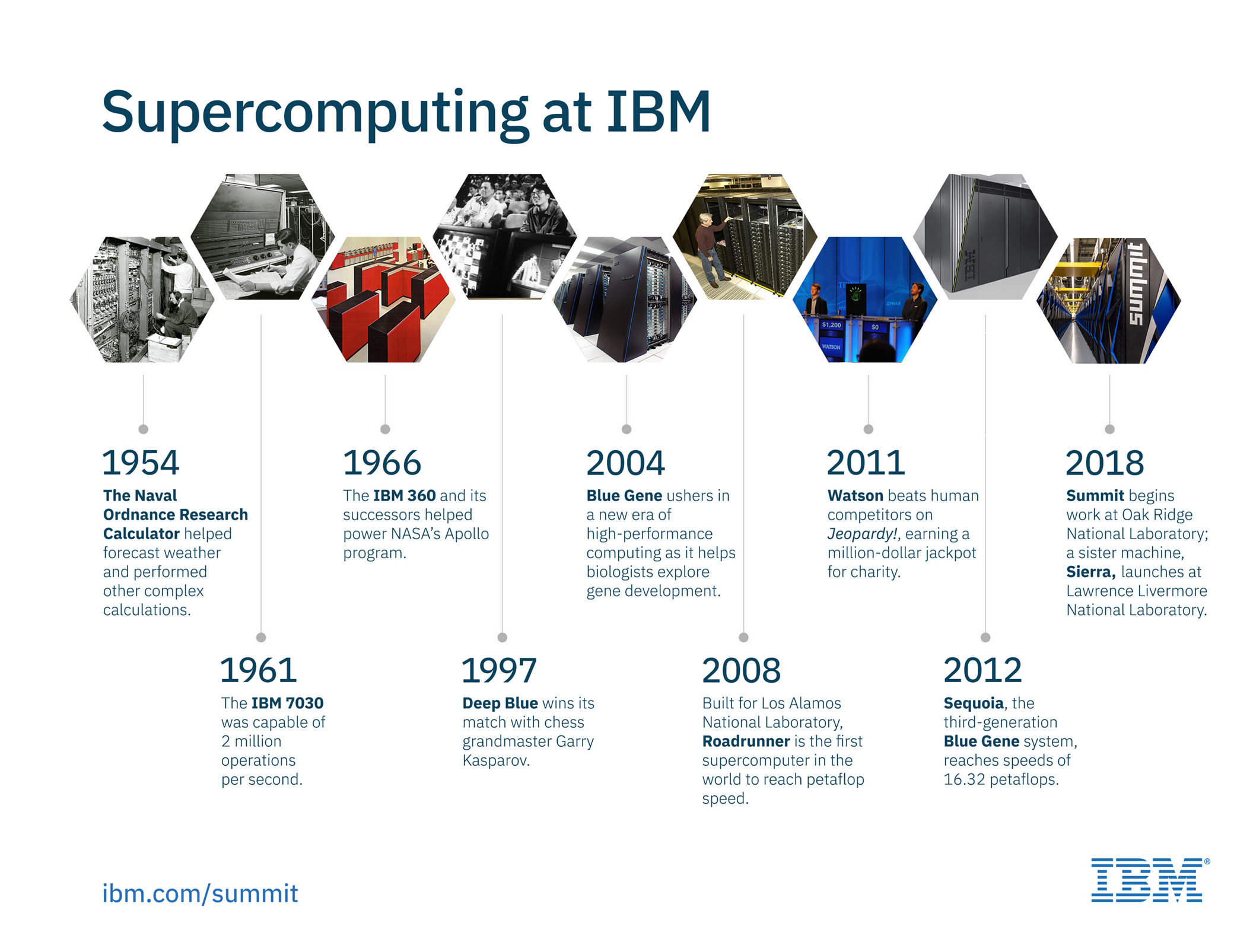 IBM – See the story behind Summit, the world's most powerful